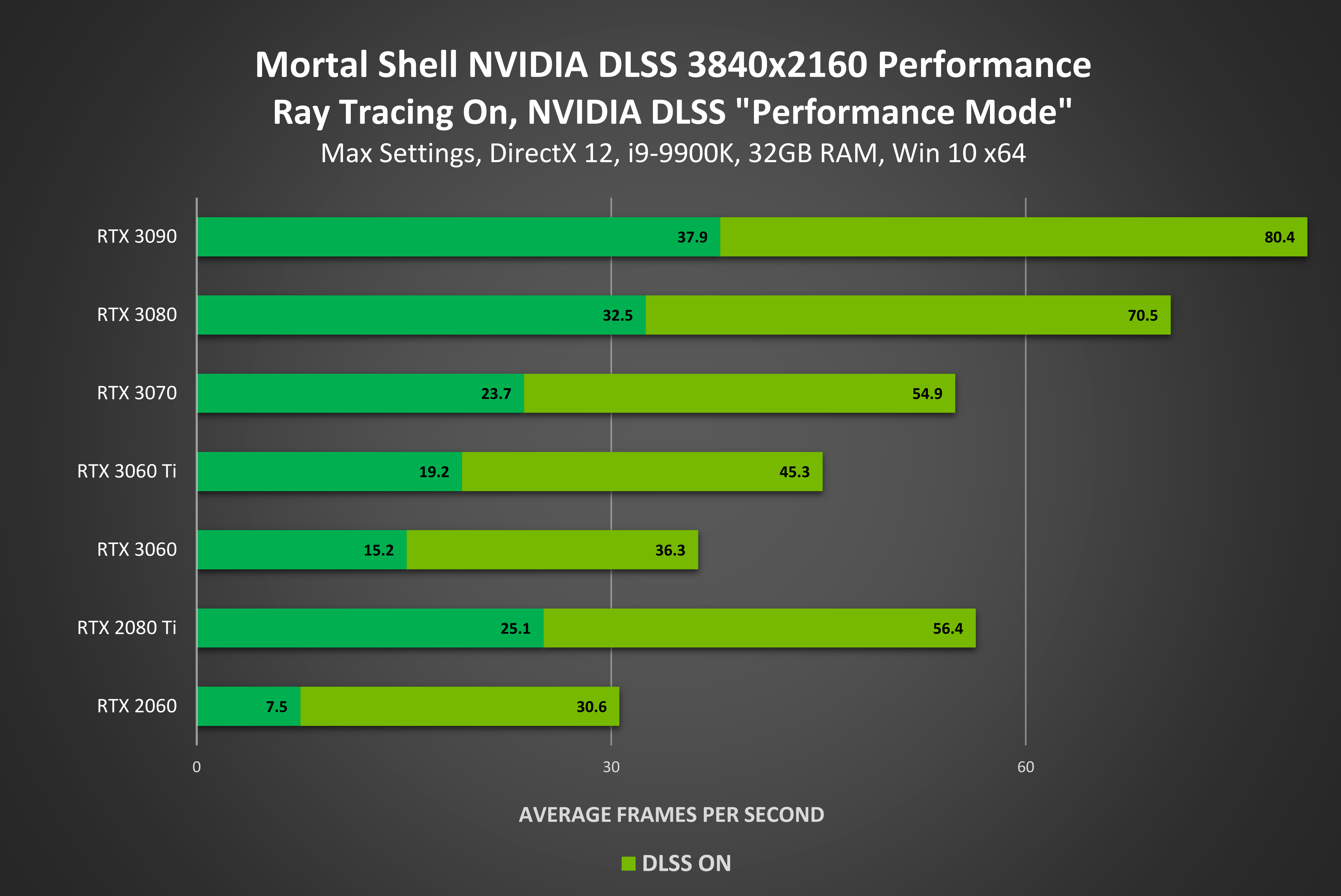 Mortal Shell Geforce Rtx Nvidia Dlss Ray Tracing Performance