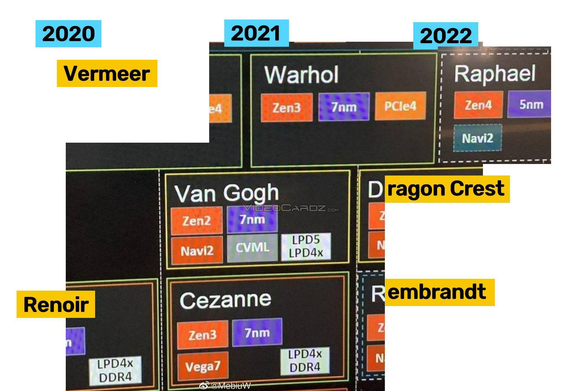 Amd Zen 4 Raphael Road Map 2022