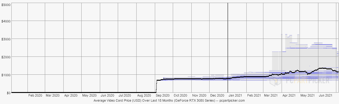 Rtx 3080 Prix Evolution