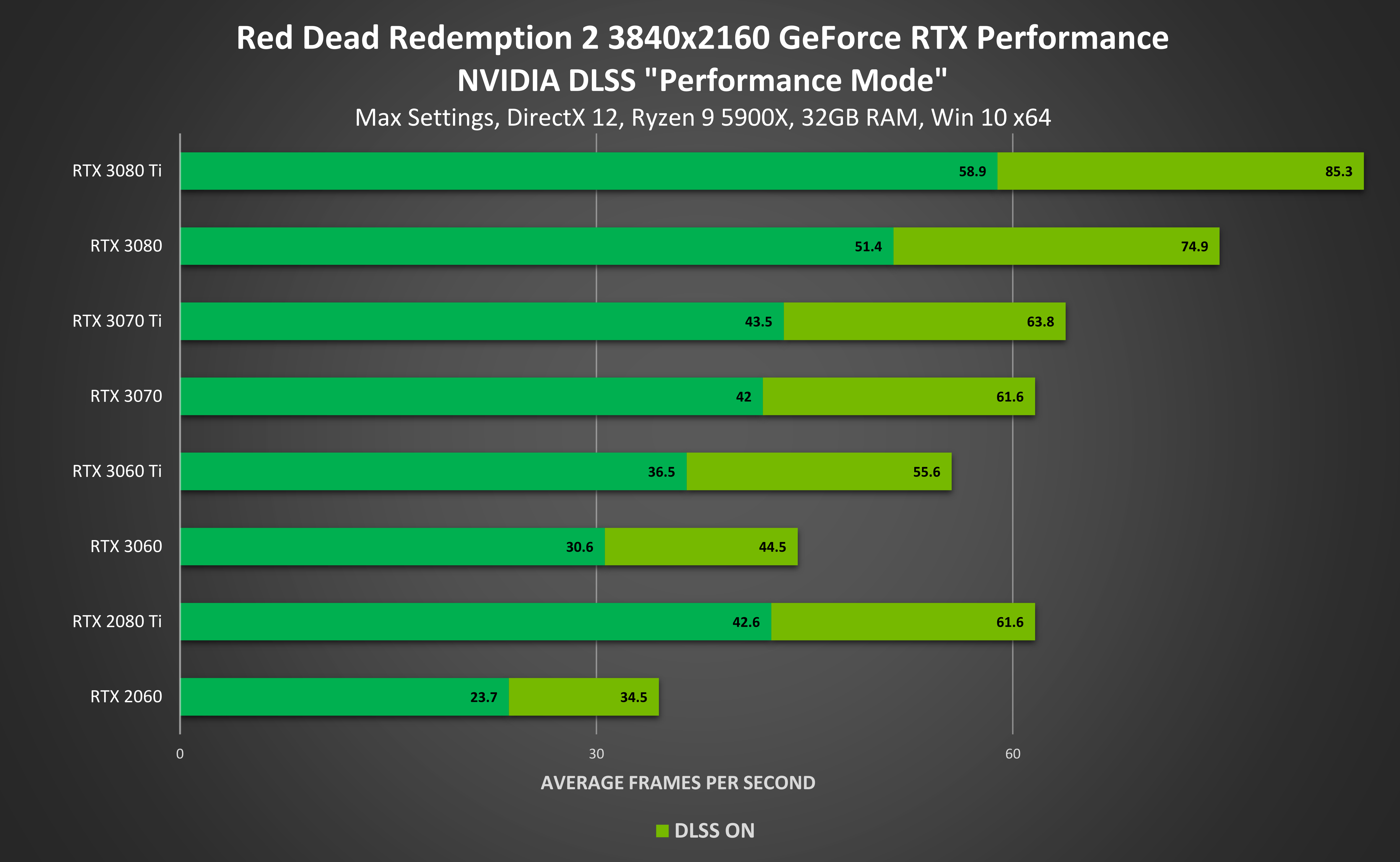Red Dead Redemption 2 4k Geforce Rtx 3840x2160 Nvidia Dlss Directx12 Performance